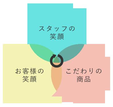 笑顔の循環